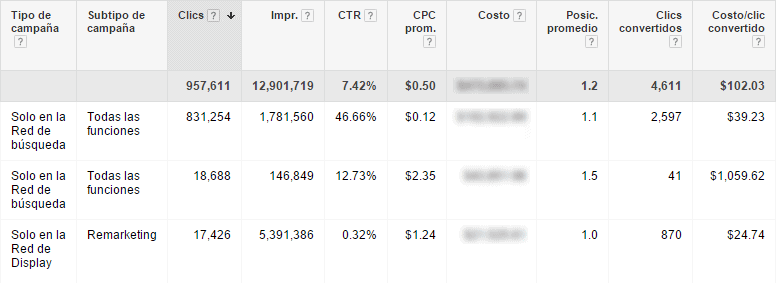 metricas google adwords