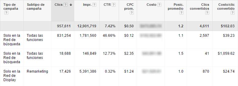 metricas google adwords